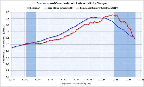 092209商業物件と住宅の価格変化推移グラフ.jpg