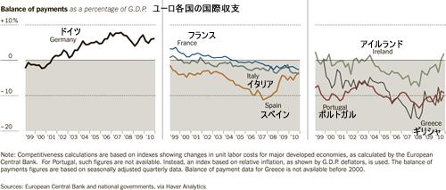 20110423_ユーロ加盟国の国際収支グラフ比較.png