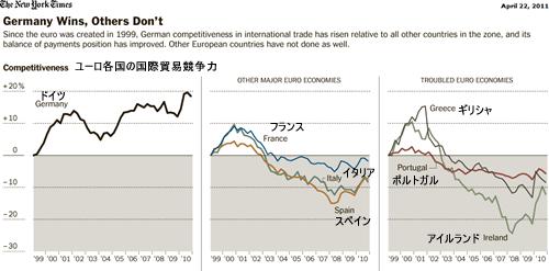 20110423_ユーロ加盟国の国際貿易競争力グラフ比較.png