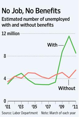 20110503_失業保険 受給者と非受給者の失業者推移グラフ.png