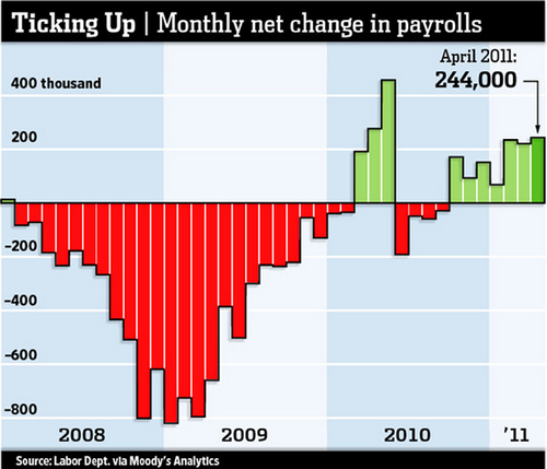 20110508_2011年4月米雇用統計_非農業部門雇用者数増減推移グラフ.png