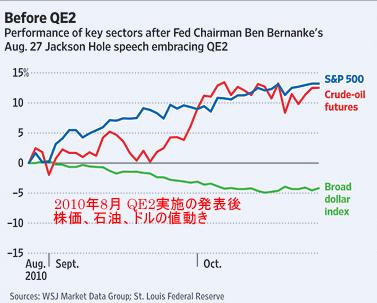 20110625 2010年8月 QE2実施の発表後の株価・石油・ドル.png