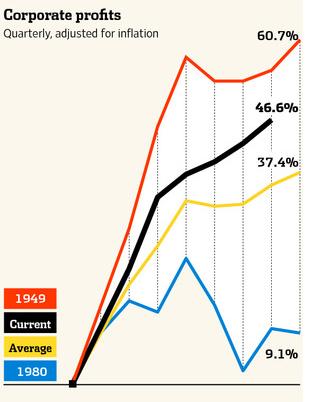 20110710_景気後退終了後の企業収益変化.png