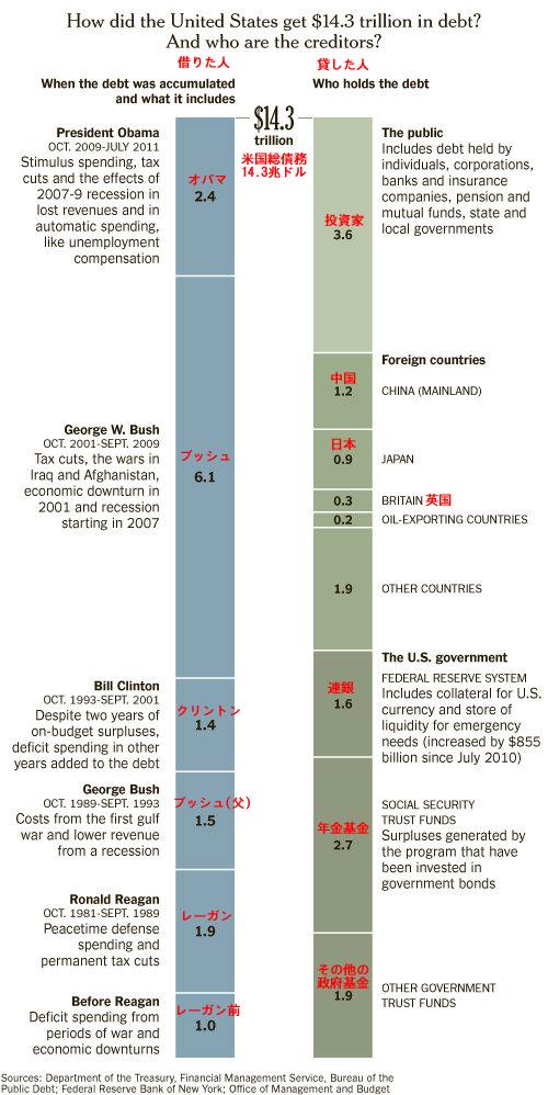 20110728_米14兆ドル借金の借りた人、貸した人.png