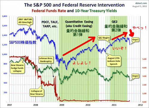 20110805_量的金融緩和と株価SP500関係.png