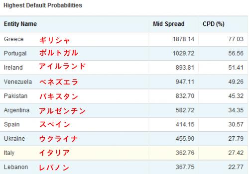 20110821_CDS(破綻保険)による国家破綻のオッズ トップ10カ国.png
