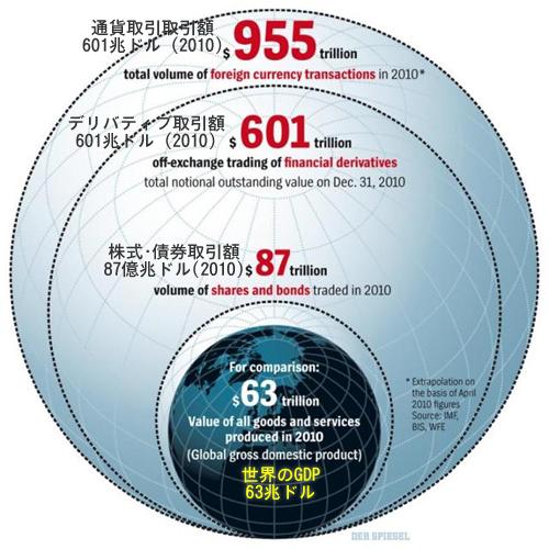 20110829_世界のデリバティブ取引総額とGDP.png