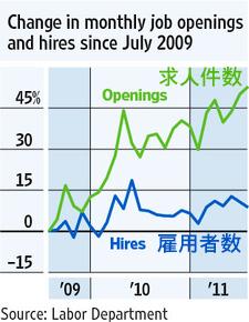 20110907_求人件数と雇用者数.png