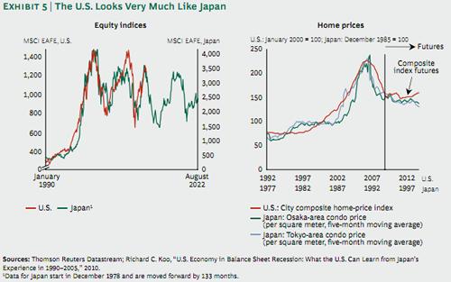 20111004_日本とアメリカの株式、住宅価格推移.png