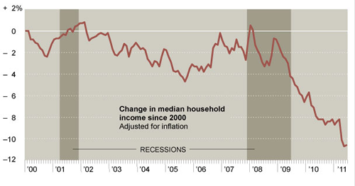 20111010_WageDeflation.png