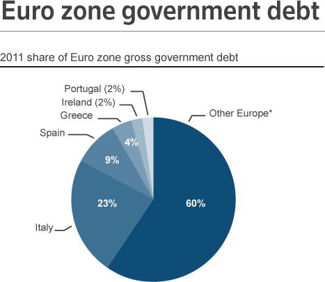 20111109_EU圏 国別債務シェア.png