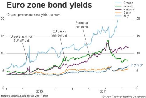 20111109_EU_PIIGS10年国債利回り.png