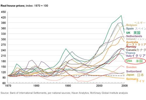 20111114_世界の不動産バブル 1970-現在.png