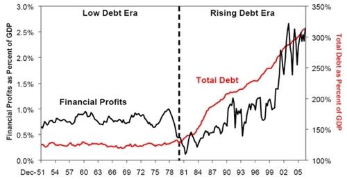 20111127_総債務と金融機関の収益グラフ.jpg