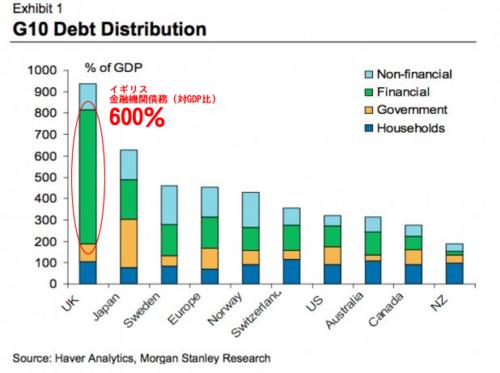 20111226_各国の総債務(対GDP比).png