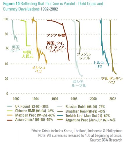 20120106_世界通貨危機 通貨価値下落率 1992-2002.png