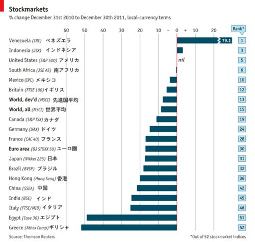 20120107_2011年世界株式市場_実績.png