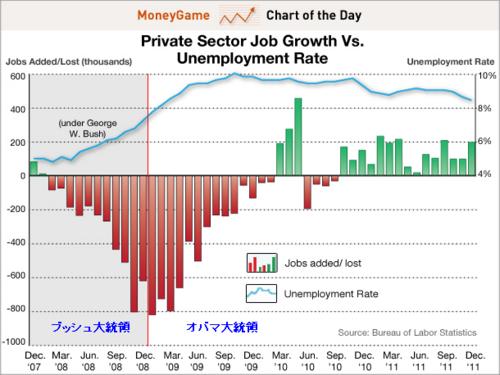 20120107_ブッシュとオバマ大統領の雇用増減と失業率.png