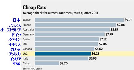 20120108_世界の外食費ランキング.png