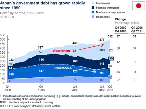 20120119_日本_総債務推移_内訳_対GDP比.png