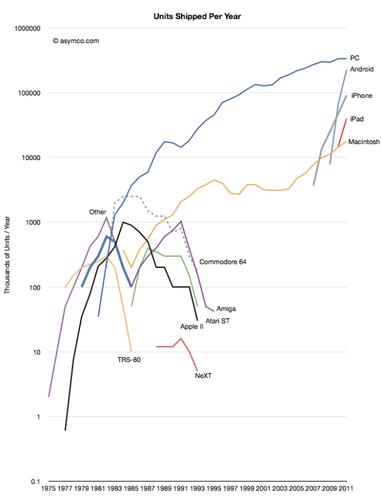 20120120_PC_携帯端末_製品年間出荷台数推移.png