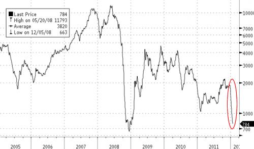 20120126_バルチック海運指数2005-2012.png