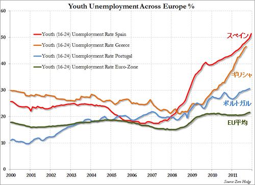 20120130_スペイン・ギリシャ・ポルトガル・EU平均の若年失業率推移.png