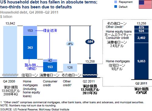 20120130_米家計債務縮小の家計債務.png