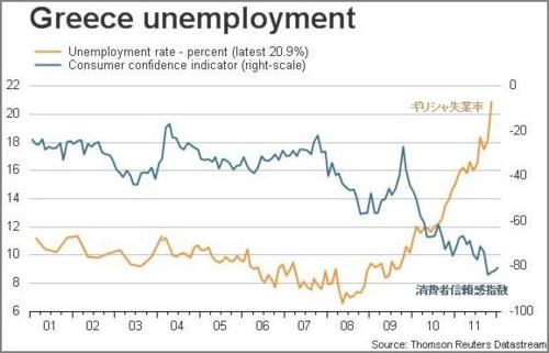 20120209 ギリシャ失業率と消費者信頼感指数の推移グラフ.png