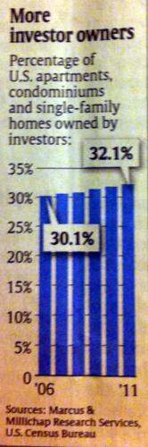 20120215_賃貸不動産への投資家保有率.png