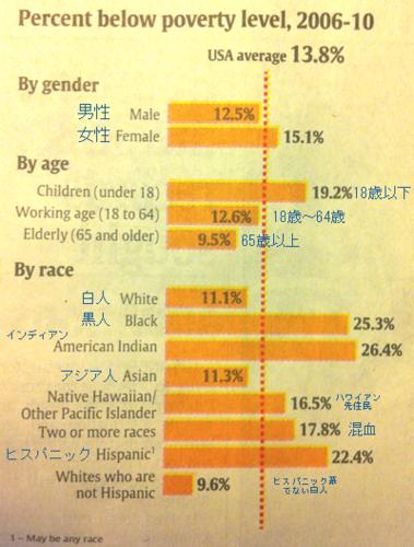20120217_アメリカ貧困率  性別、年齢別.png