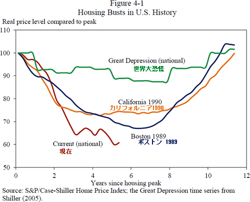 20120220_アメリカ不動産バブル崩壊 ピークからの下落率.png