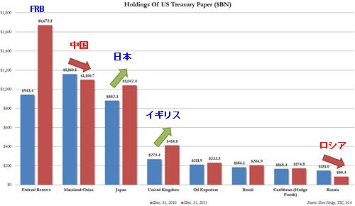 20120222_米国債トップ保有国_総額変化.png