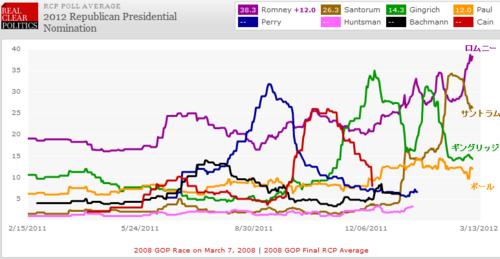 20120307_共和党大統領候補_平均支持率.png