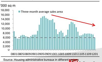 20120313_中国住宅販売.png