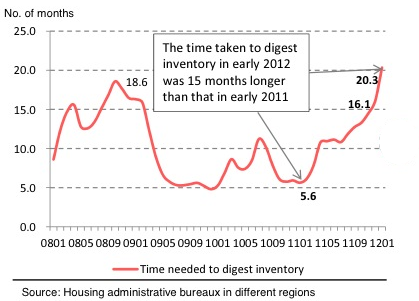 20120313_次中国在庫回転率.png
