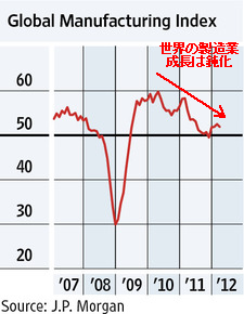 20120326_世界製造業景気指数.png
