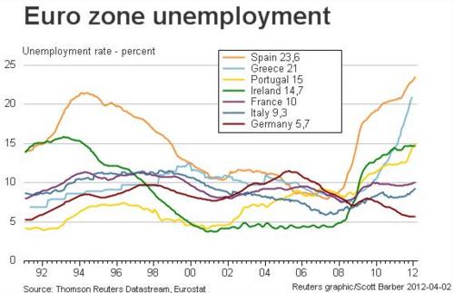 20120402_ユーロ圏各国の失業率の推移グラフ.png