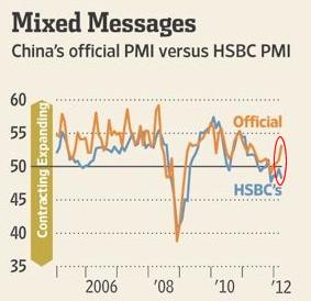 20120403_PMI 中国政府VSHSBC.png
