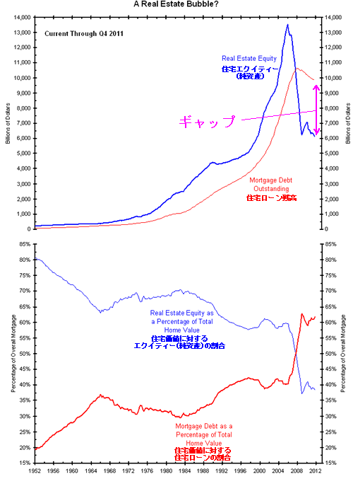 20120407_住宅ローンとエクイティーの関係.png