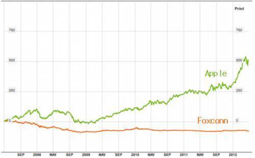 20120408_アップルとフォックスコン 株価比較.png