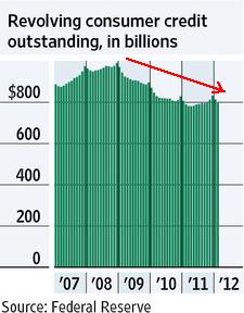 20120412_アメリカ クレジットカード残高推移グラフ 2007-2012.png