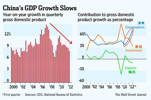 20120413_中国GDP成長推移グラフとその内訳.png