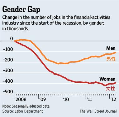20120415_金融業界の性別雇用回復推移グラフ.png