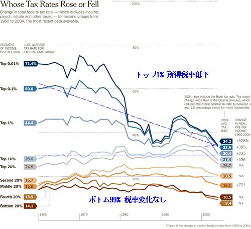20120416_収入別所得税率推移グラフ.png