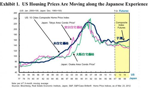 20120417_アメリカと日本の住宅バブル崩壊後の価格推移比較.png