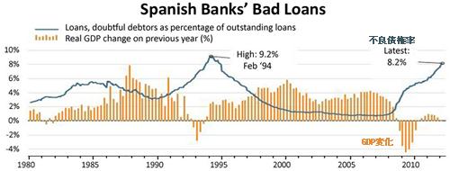 20120418_スペイン不良債権率とGDP変化推移グラフ.png