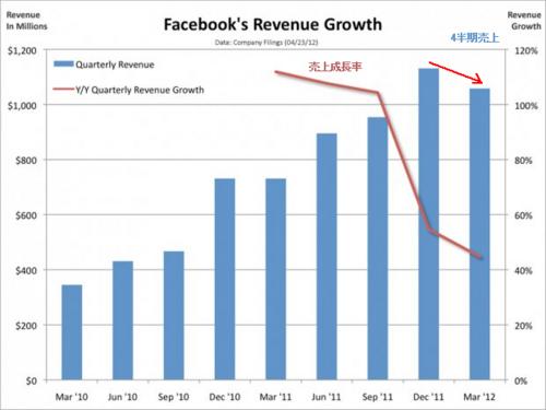 20120427_Facebook4半期売上高と売上成長率グラフ.png