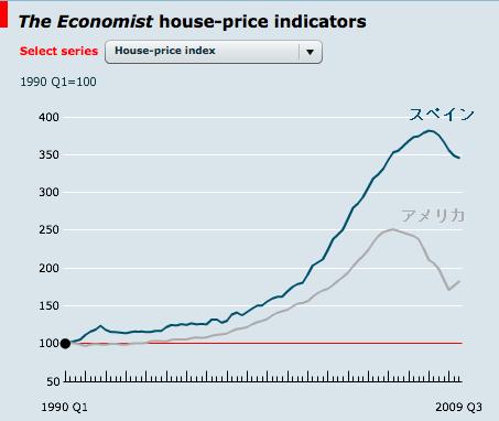 20120430_スペイン住宅バブル_アメリカ比較グラフ.png
