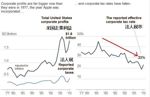 20120501_米国企業利益と法人税の推移.png